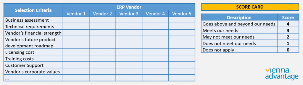 9 Steps Guide For Successful Erp Selection Vienna Advantage