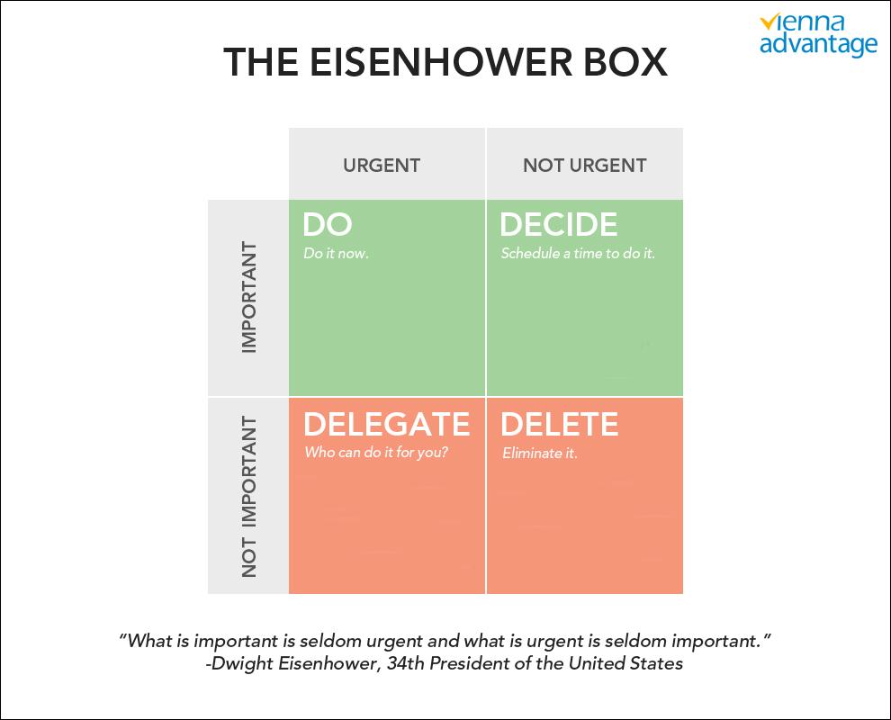 Eisenhower Box for Effective Time Management-Vienna Advantage