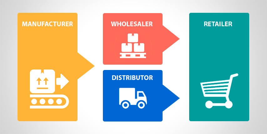 relationship between retailer and wholesale distributors