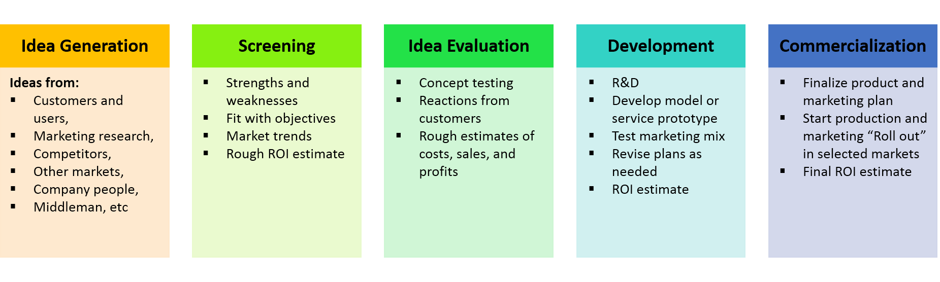 How to develop a new product in 5 steps for Company product development