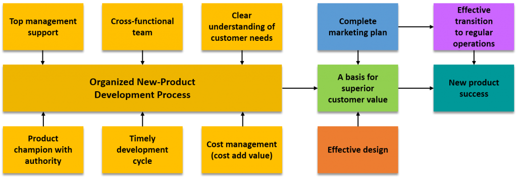 New-product sucess factors