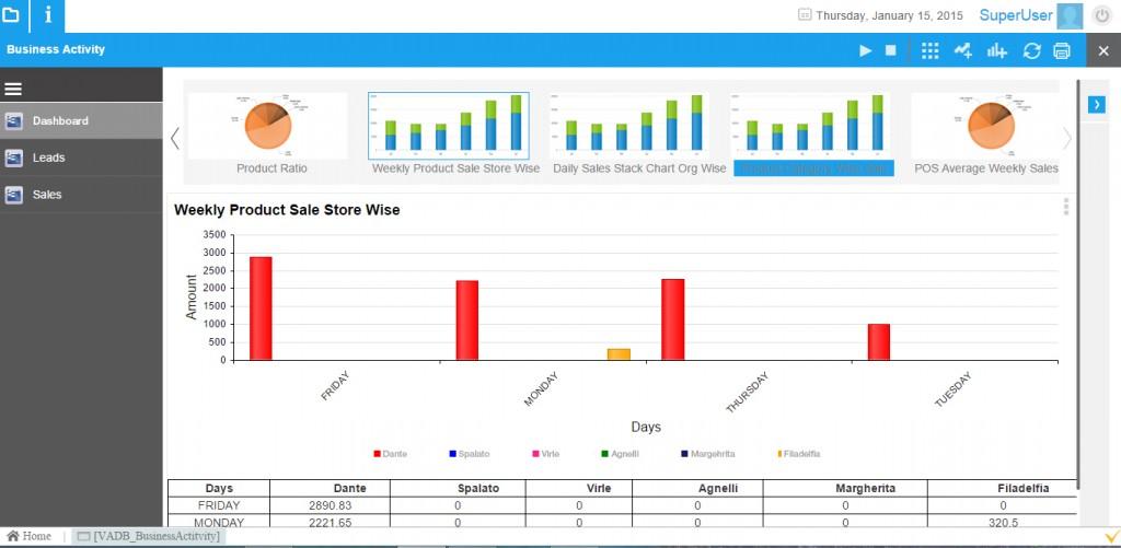 Dashboard & Reporting window in VIENNA Advantage Retail ERP software