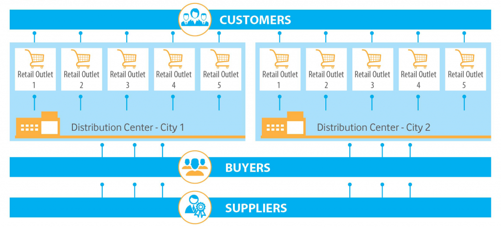 ERP-CRM for Retail Industry_The Result