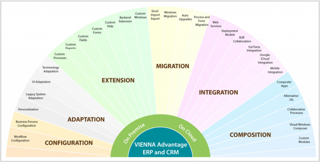 VIENNA Advantage ERP on Cloud is extendable